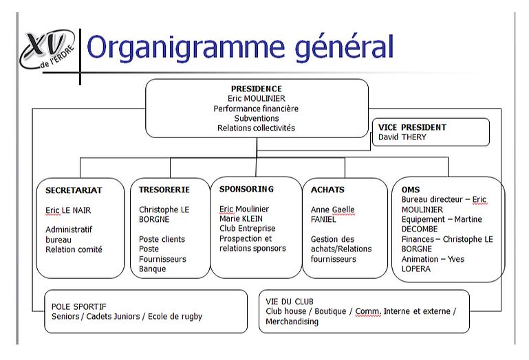 Organigramme.PNG