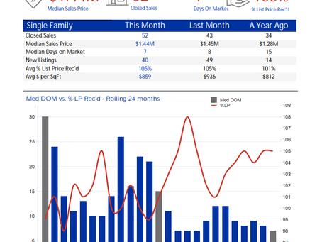Campbell's Dec Market Stats