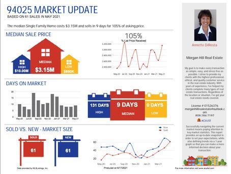 Menlo Park Market Stats