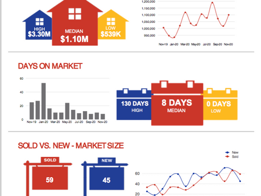 Nov market update for Silicon Valley's suburb - Morgan Hill