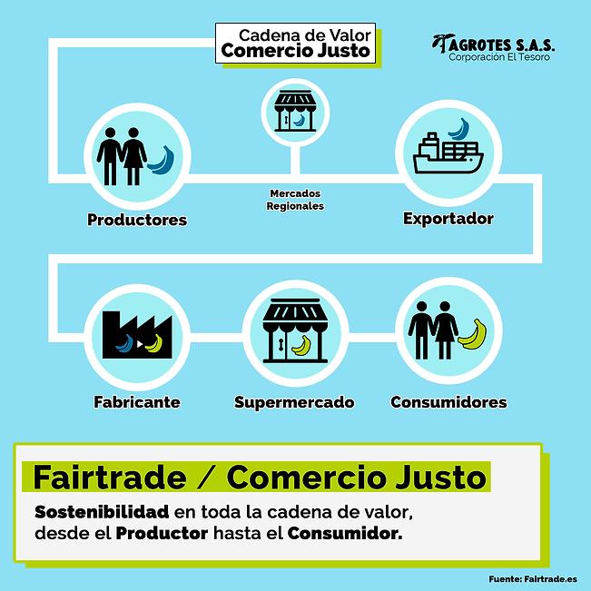 1- Que es Fairtrade.png