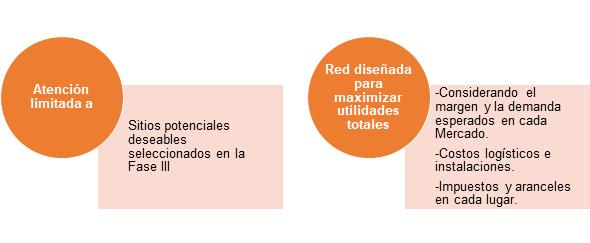 Opciones de Ubicación - Supply Chain Design - Sigmacol