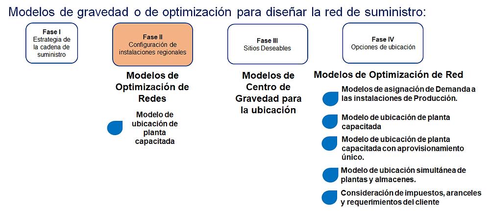 Modelos de Gravedad y Optimización - Supply Chain Design - Sigmacol