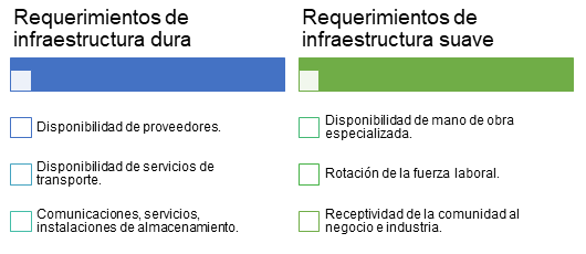 Requerimientos de Infraestructura - Supply Chain Design - Sigmacol