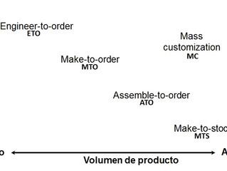 Estrategias de Producción en la Cadena de Suministro
