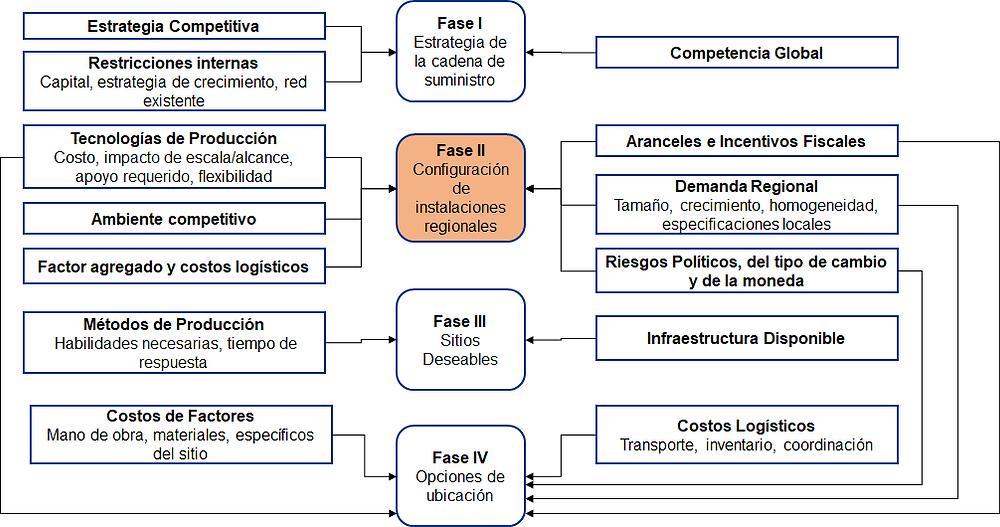 Marco de decisiones - Supply Chain Design - Sigmacol
