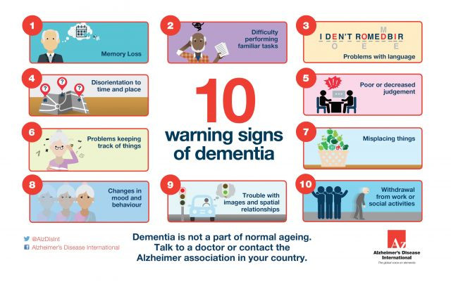 Early warning signs of dementia