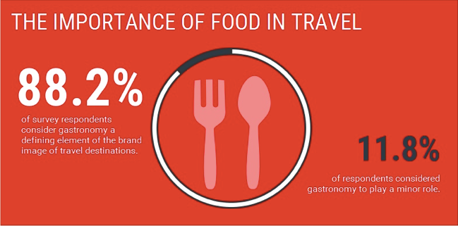 food travel graphic