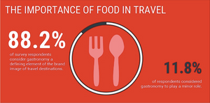 food travel graphic