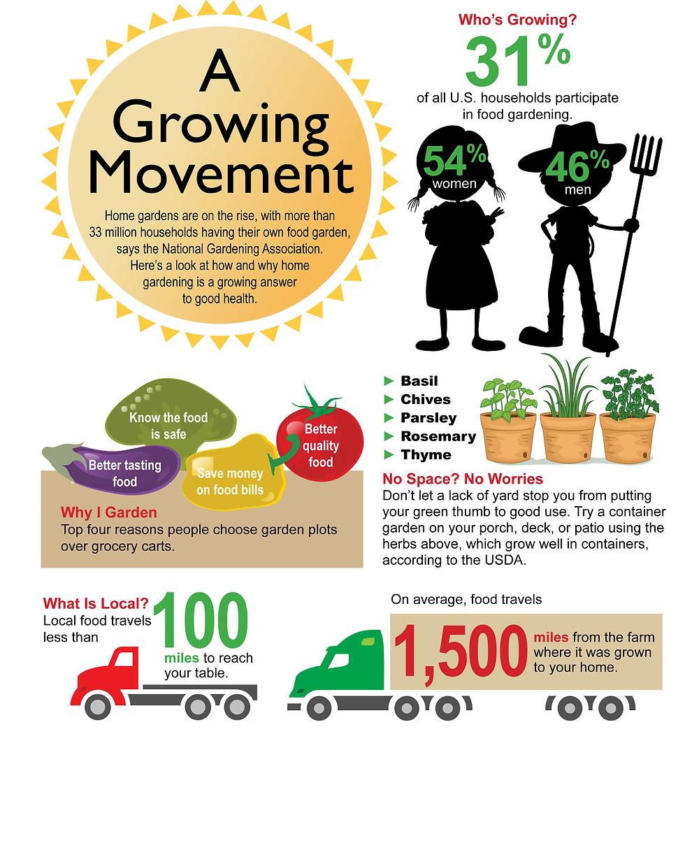 Home Gardening Tidbits