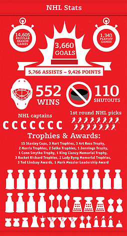 Infographic NHL