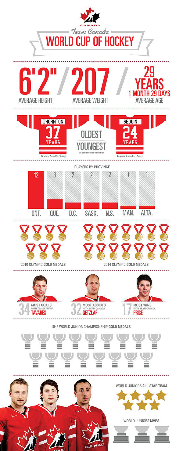 Infographic World Cup Canada