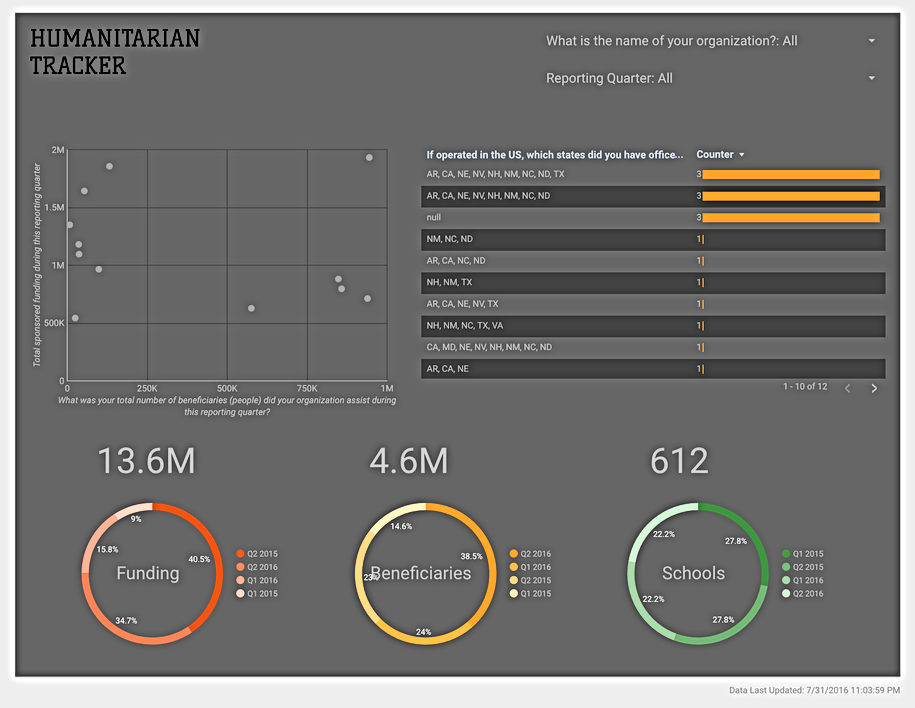 Relief Assessment and Development Tracker - Dashboard View