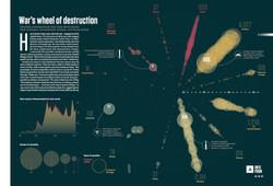 War's Wheel of Destruction