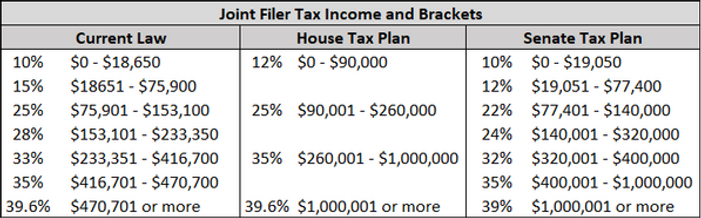 joint tax filer table