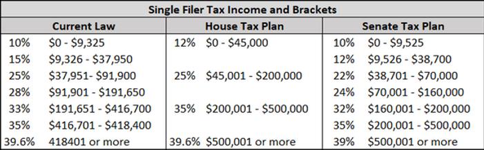 single tax filer table