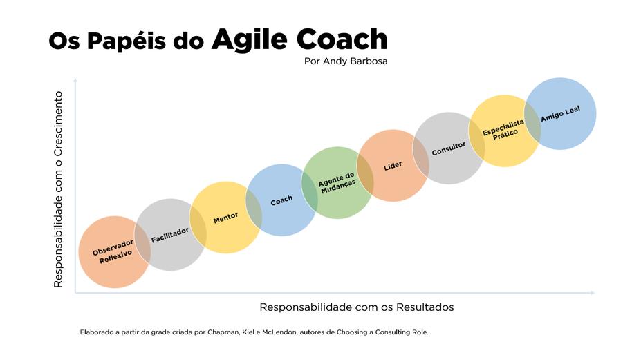 Quem é o Agile Coach? Qual a importância desse novo papel para as organizações modernas e inovadoras