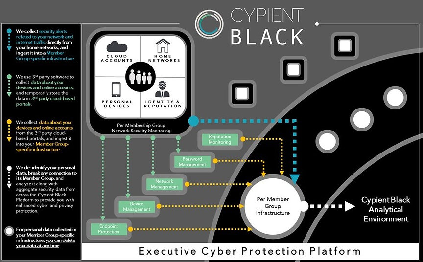 Executive Cyber Protection Platform  We collect security alerts related to your network and internet traffic directly from your home networks, and ingest it into a Member Group-specific infrastructure.  We use 3rd party software to collect data about your devices and online accounts, and temporarily store the data in 3rd party cloud-based portals.  We collect data about your devices and online accounts from the 3rd party cloud-based portals, and ingest it into your Member Group-specific infrastructure.  We de-identify your personal data, break any connection to its Member Group, and analyze it along with aggregate security data from across the Cypient Black Platform to provide you with enhanced cyber and privacy protection.  For personal data collected in your Member Group-specific infrastructure, you can delete your data at any time.