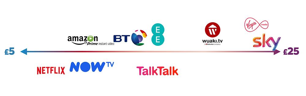 NOW TV competitive landscape