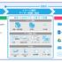 ペーパレス化と業務効率を実現する京セラのKYOCERA Capture Managerをご存じですか?
