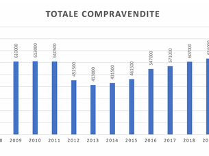 Il mercato immobiliare in Italia nell'ultimo decennio