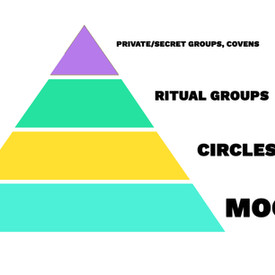 Coven, circle or moot? What do they mean?