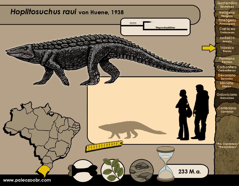 Hoplitosuchus raui