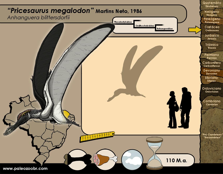 Pricesaurus megalodon