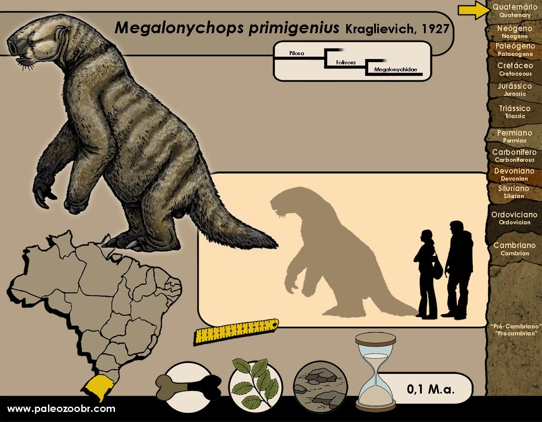 Megalonychops primigenius