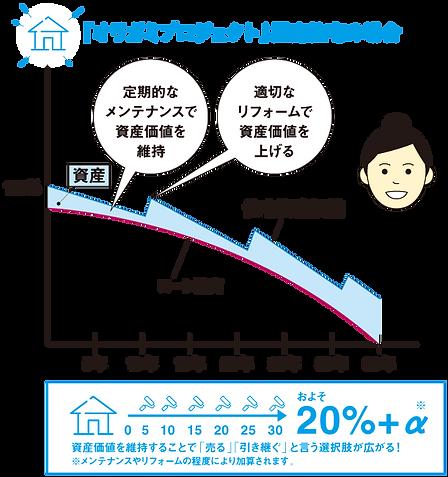建物価格の査定額シミュレーションイメージ