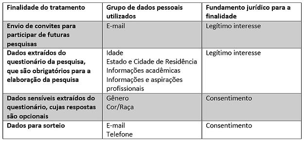 Tabela 2 politica de privacidade perfil