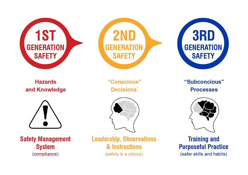 Third Generation Safety – What Safety Can Learn From Neuroscience.