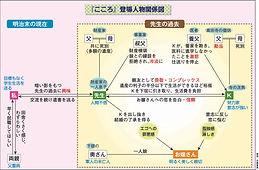 06『こころ』人物関係図.jpg