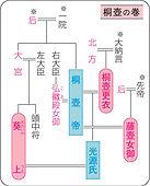 p109 系図桐壺.jpg