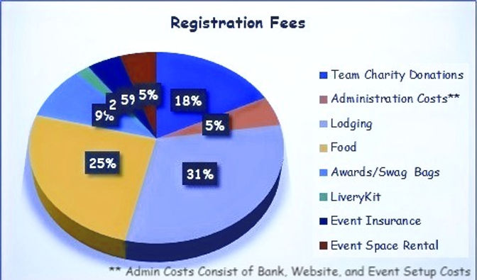 Registration%252520Fees%252520Chart_edited_edited_edited.jpg