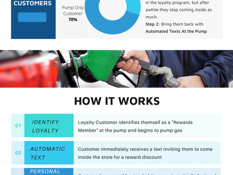 Loyalty Text at the Pump