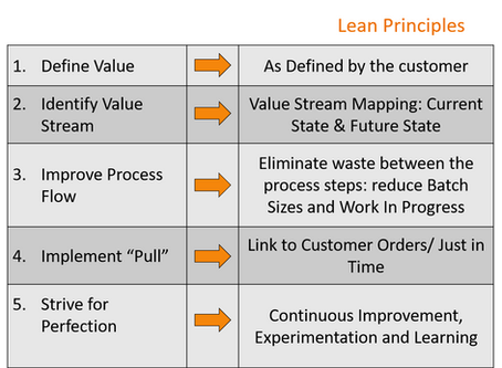 The 5 Principles of Lean are even more important today!