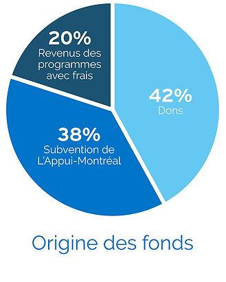 P_Pie (Source Funds)(FR).jpg