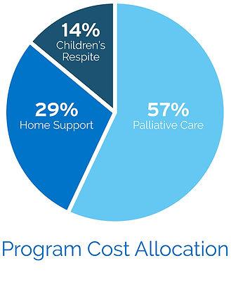 P_Pie (Program Cost).jpg