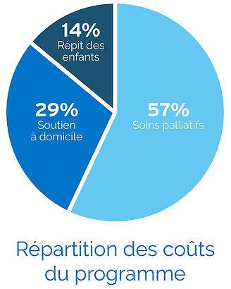 P_Pie (Program Cost)(FR).jpg