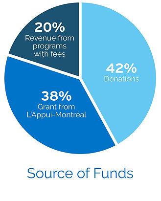 P_Pie (Source Funds).jpg