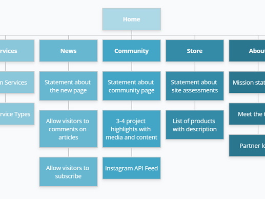 Sticking the Landing - Creating UX Site Maps