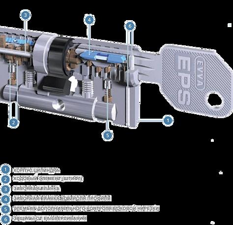 Устройство цилиндра EVVA EPS
