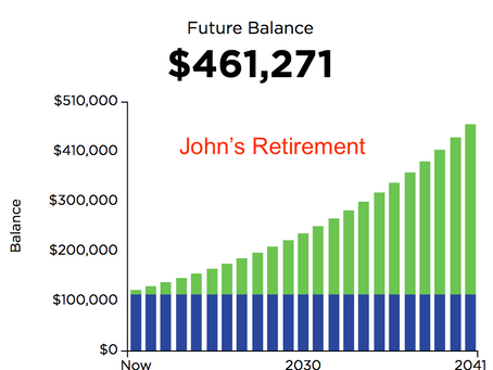 Significantly increase your retirement account balance