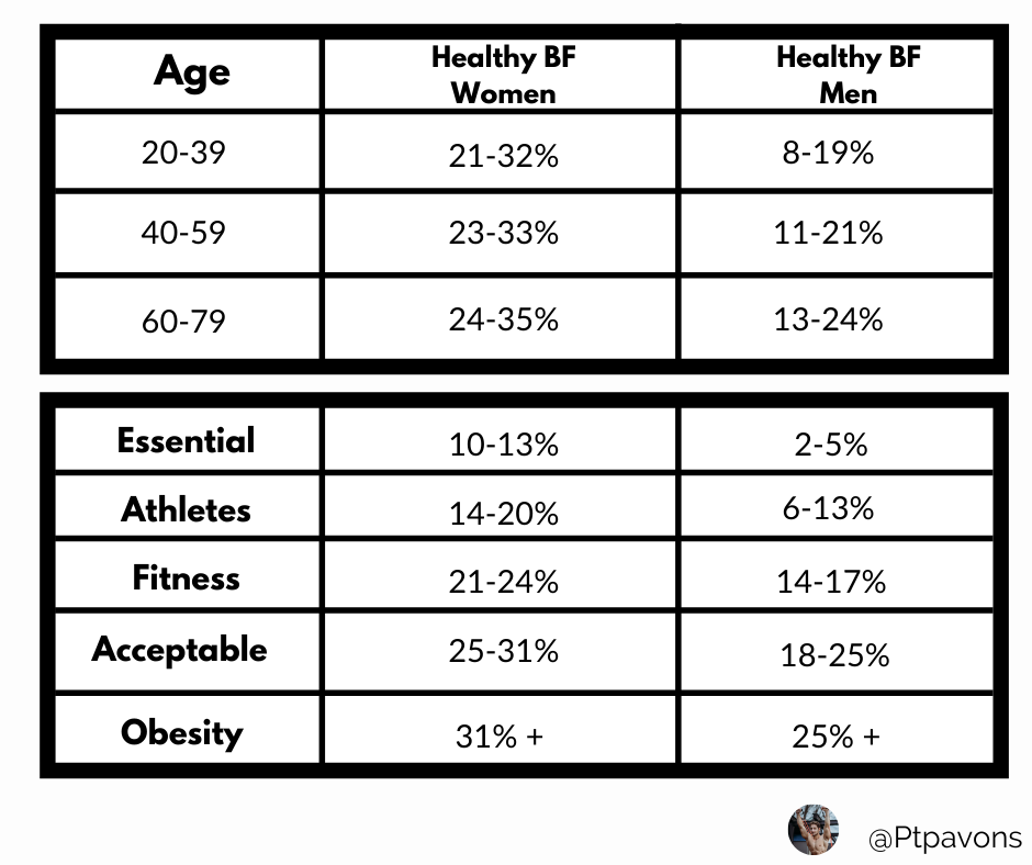 Healthy body-fat % for different ages for men and women (upper part) and for different level of activity  (lower)