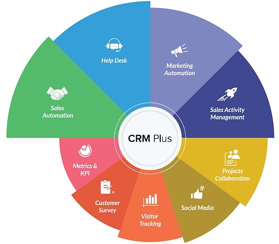 Zoho CRM's key attributes