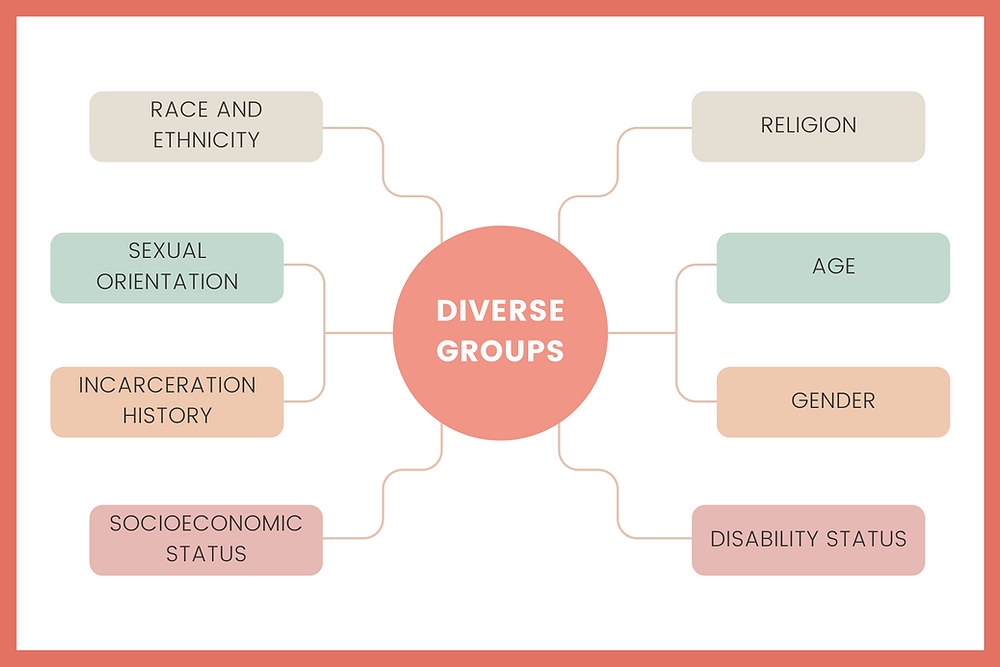 Some of the different diversity groups include race and ethnic, sexual and gender orientation, incarceration history, socioeconomic status, age, gender, disability status and religion.