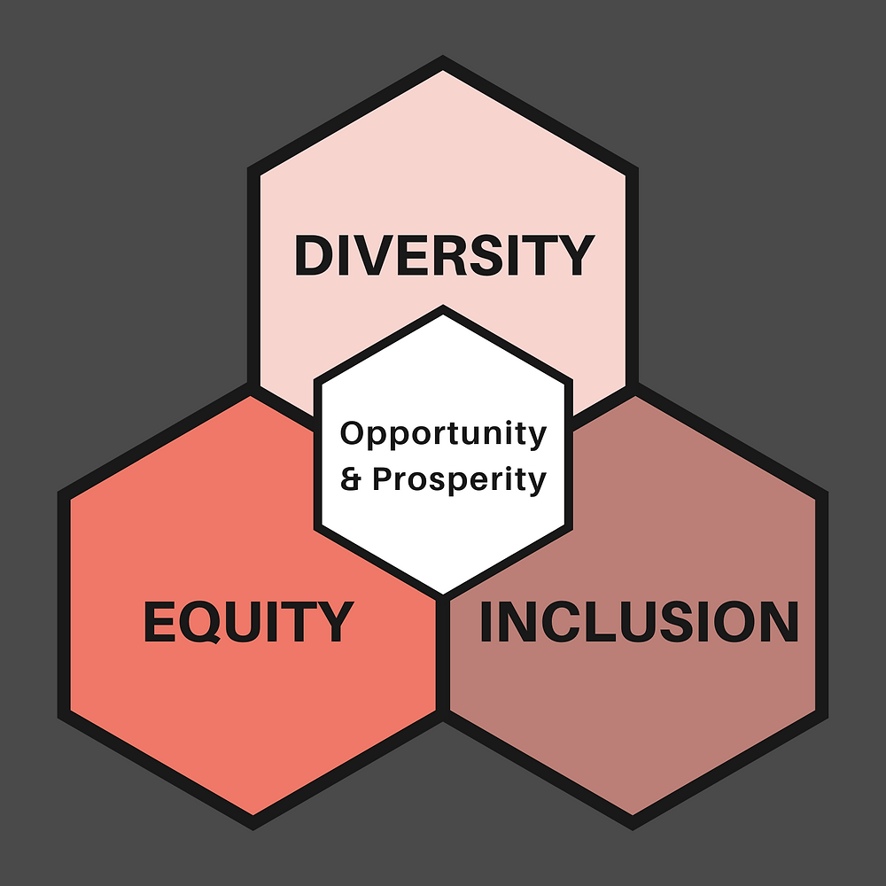 Diversity Equity and Inclusion leads to Opportunity and Prosperity.