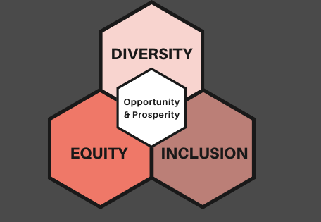 Understanding the Importance of Diversity and Inclusion