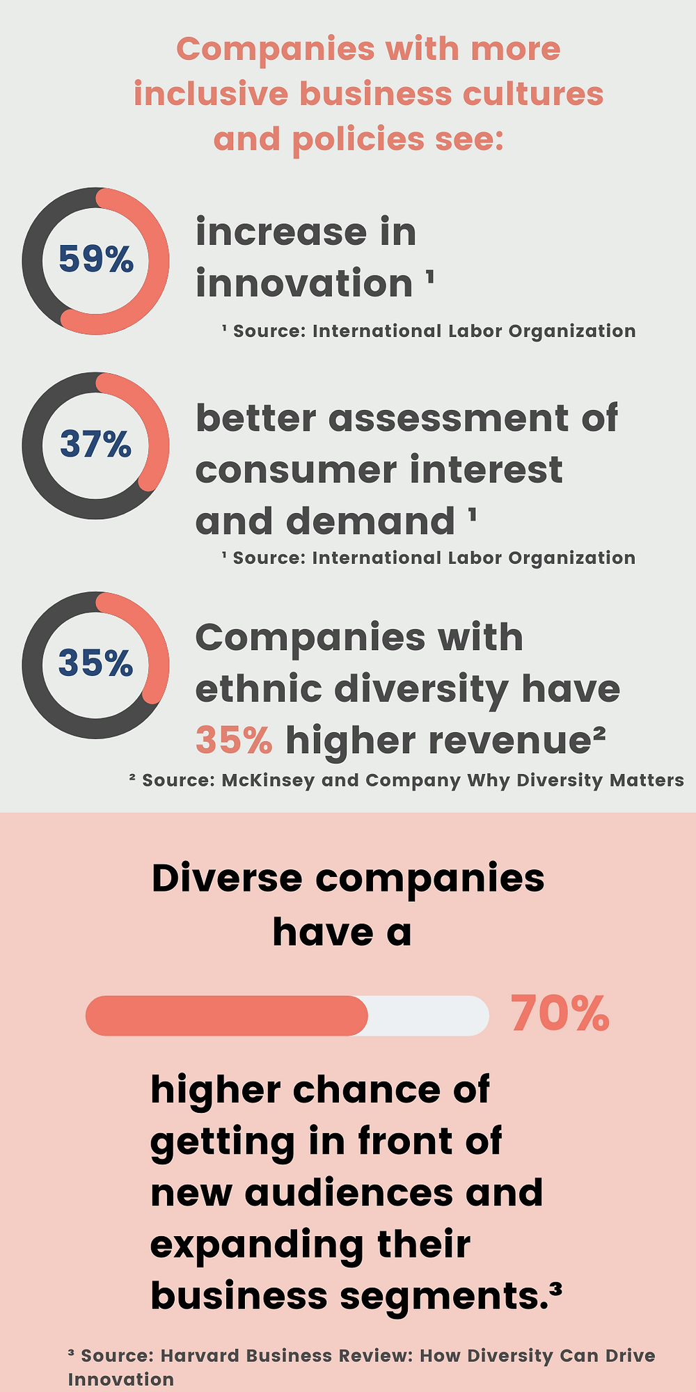 Companies with diversity and inclusivity practices benefit from an increase in innovation, revenue, and access to new audiences.